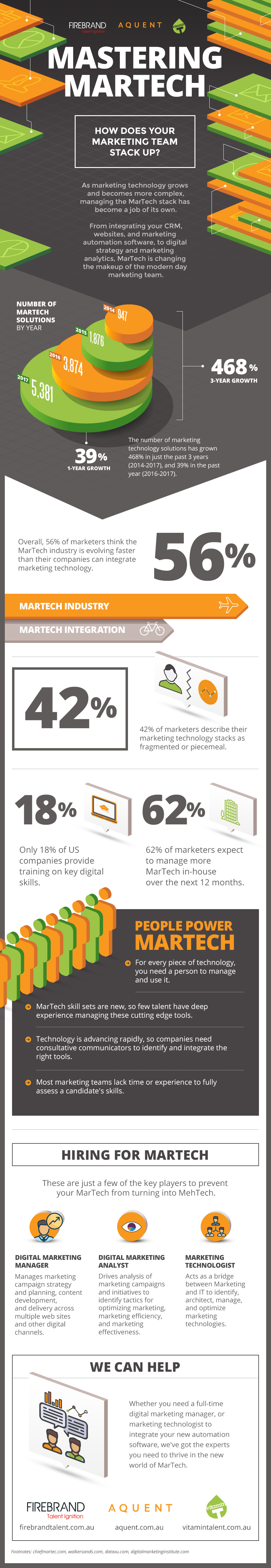 Mastering_MarTech_Infographic_AU