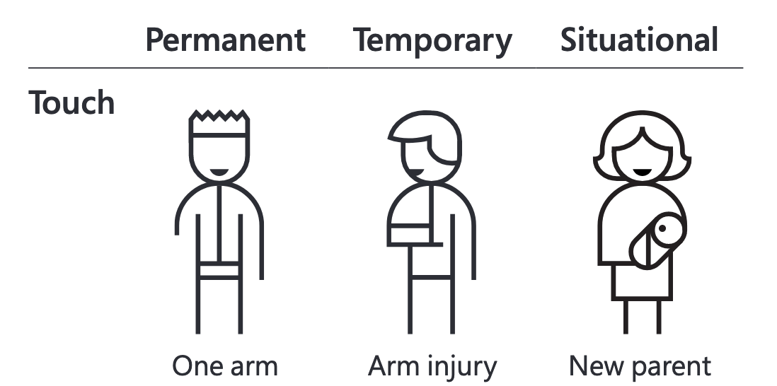 An illustration of a person with one arm as a permanent disability, a person with an injured arm as a temporary disability, and new parent holding a baby as a situational disability.