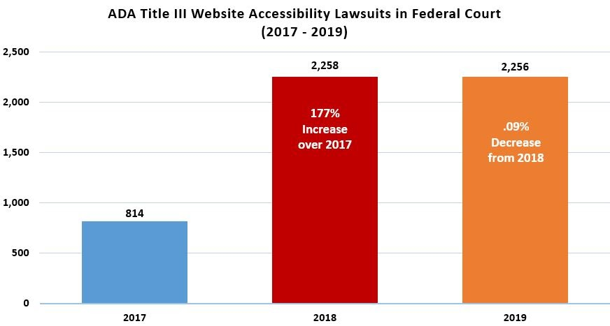 A bar graph showing that the number of ADA Title III website accessibility lawsuits in Federal Court increased 177% in 2018 to 2,258 cases and decreased slightly in 2019 to 2,256 cases.